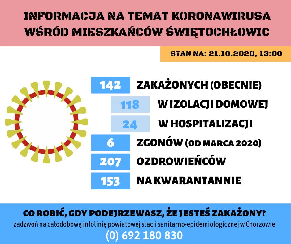 koronawirus 21.10.20